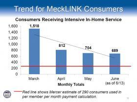 MeckLINK_June_Slide