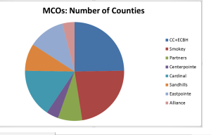 chart for mcos