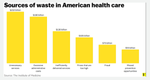 Waste in health care