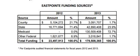 eastpointe funding