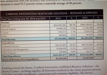 Cardinals budget