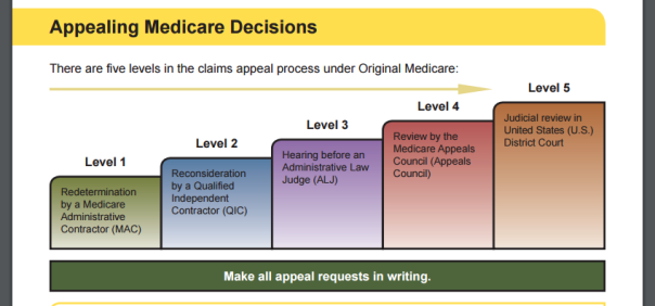 Care appeals