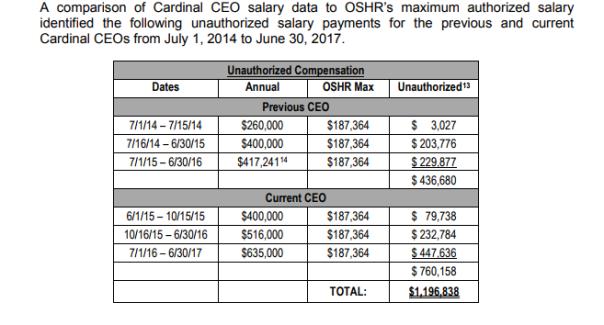 cardinals salary