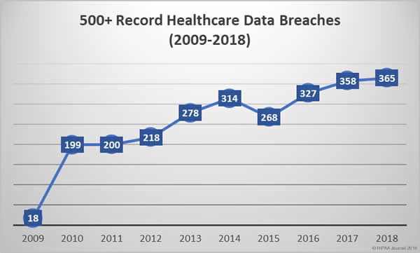 2019-05-01 -- IMG 2009-2018-healthcare-data-breaches-1